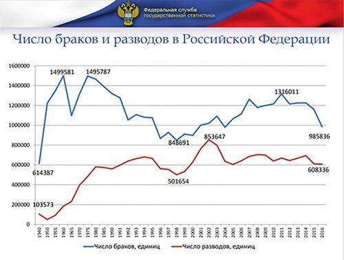 Статистика-разводов-в-России-2
