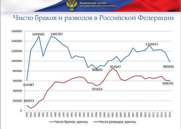 Число браков и разводов в России