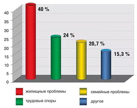 жилищные споры в России